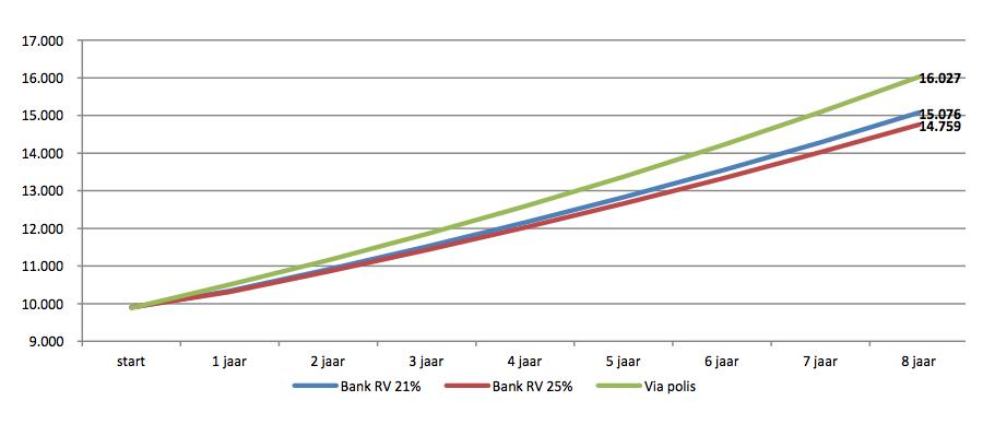 asarte-Vergelijking bancaire belegging en tak 23 investering